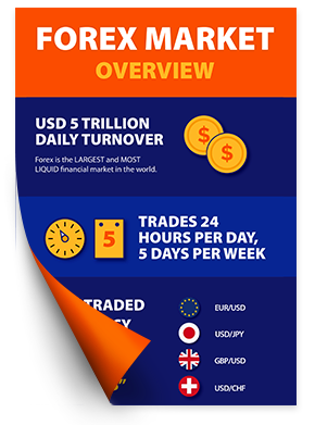 Learn trade forex market